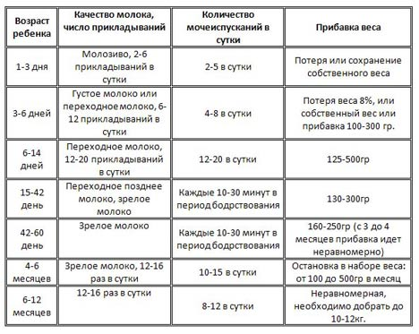 Таблица прибавки веса ребенка